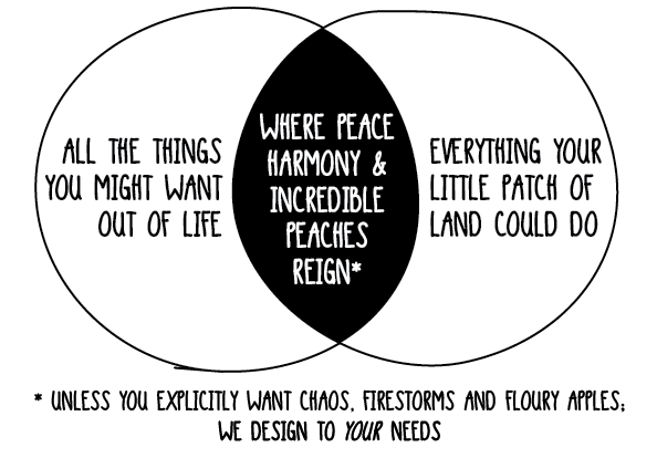 Permaculture design venn diagram