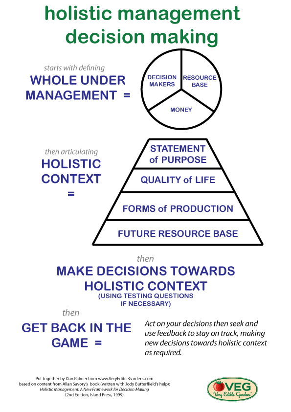 Holistic Management and VEG: Part One - Defining the Whole