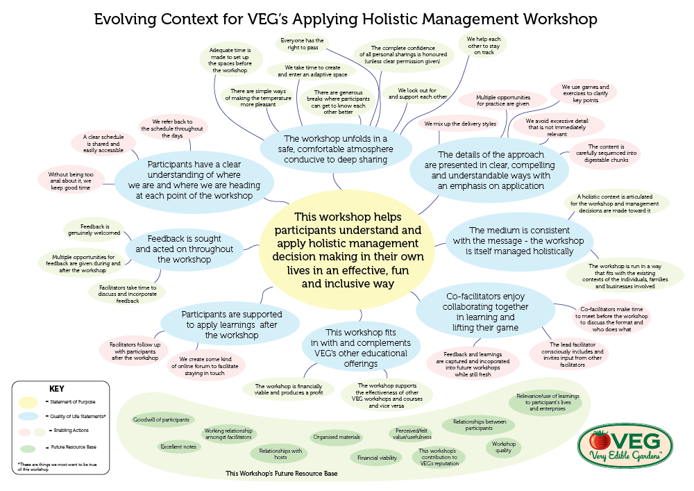 Holistic Management Workshop