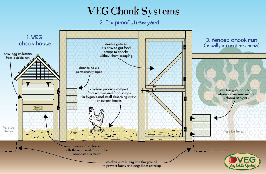 VEG chook systems including strawyard